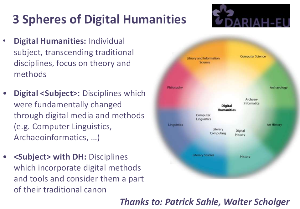 3 Spheres of Digital Humanities